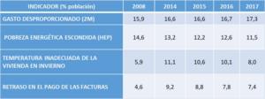 situación de la pobreza energética en España.